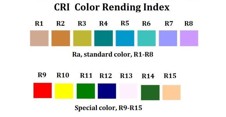 Värintoistoindeksin kaikki referenssivärit R1-R15