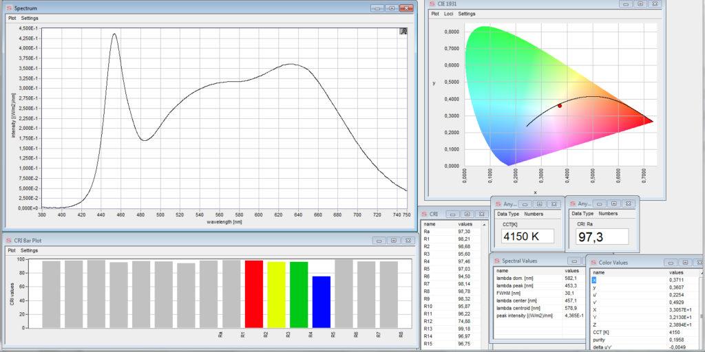 Valokas led-nauhan spektri ja värintoistoindeksi yli 97