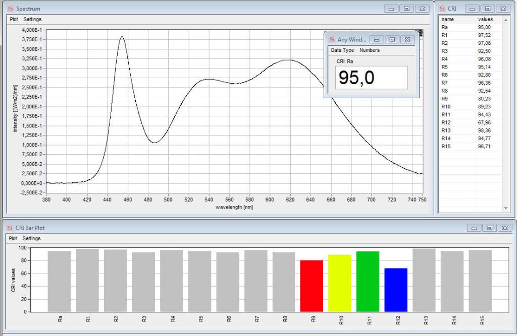hyvän led-nauhan spektri ja värintoistoindeksi.